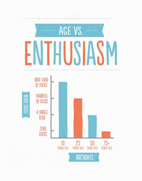Age Vs. Enthusiasm
